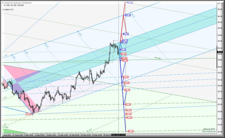 Смена направления движения в октябре? USDX vs Euro & Great Britain Pound - h4