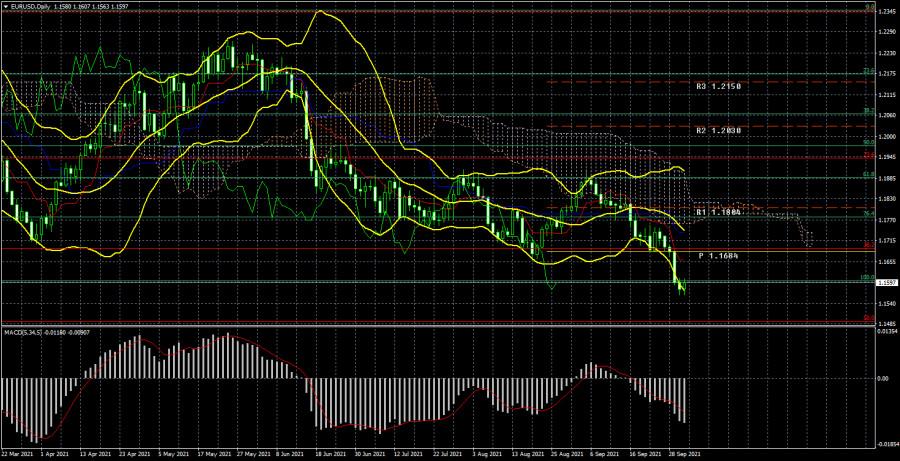 Торговый план по паре EUR/USD на неделю 4 – 8 октября. Новый отчет COT (Commitments of Traders)