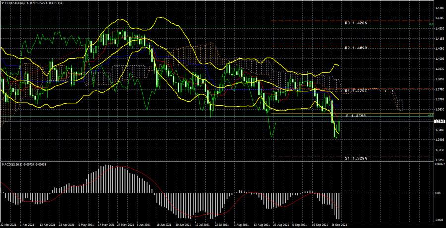 Торговый план по паре GBP/USD на неделю 4 - 8 октября. Новый отчет COT (Commitments of Traders)