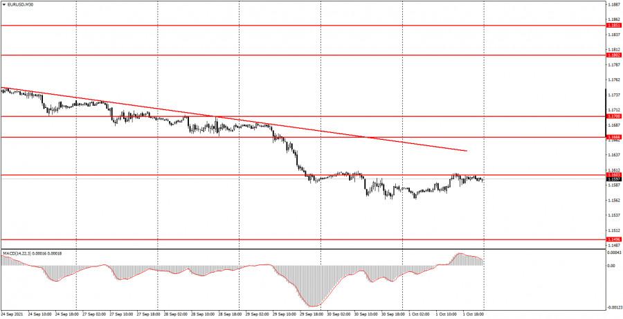 Как торговать валютную пару EUR/USD 4 октября? Простые советы для новичков.