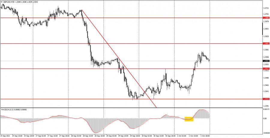 Как торговать валютную пару GBP/USD 4 октября? Простые советы для новичков.