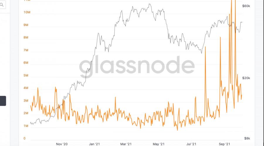 Активность китов и рекордные объемы транзакций: почему биткоин может стоить $60k уже на этой неделе