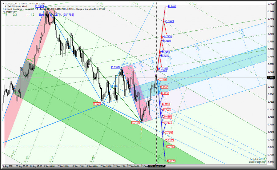 Продолжаем развивать успехи и движемся вверх? Сырьевые валюты AUD/USD & USD/CAD & NZD/USD в таймфрейме h4