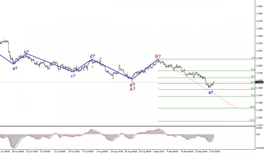 Анализ EUR/USD. 4 октября