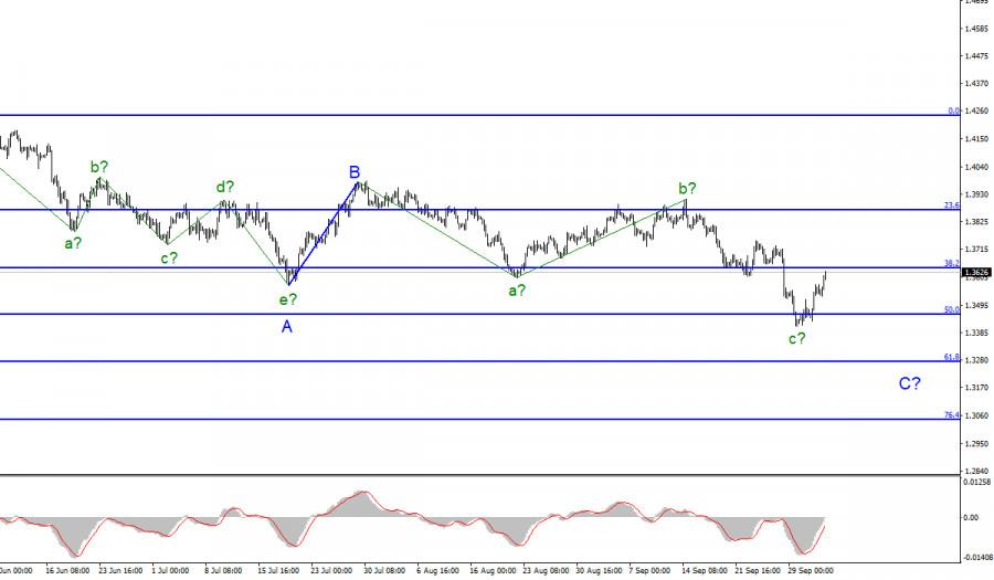 Анализ GBP/USD. 4 октября