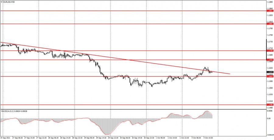 Как торговать валютную пару EUR/USD 5 октября? Простые советы для новичков. Хороший день для трейдеров.