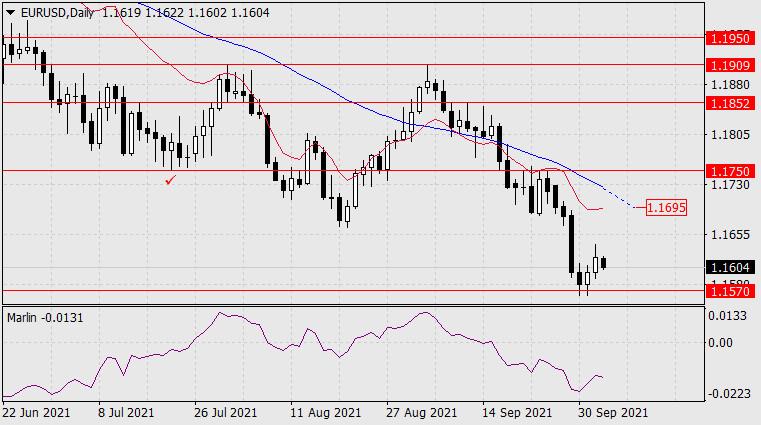 Прогноз по EUR/USD на 5 октября 2021 года
