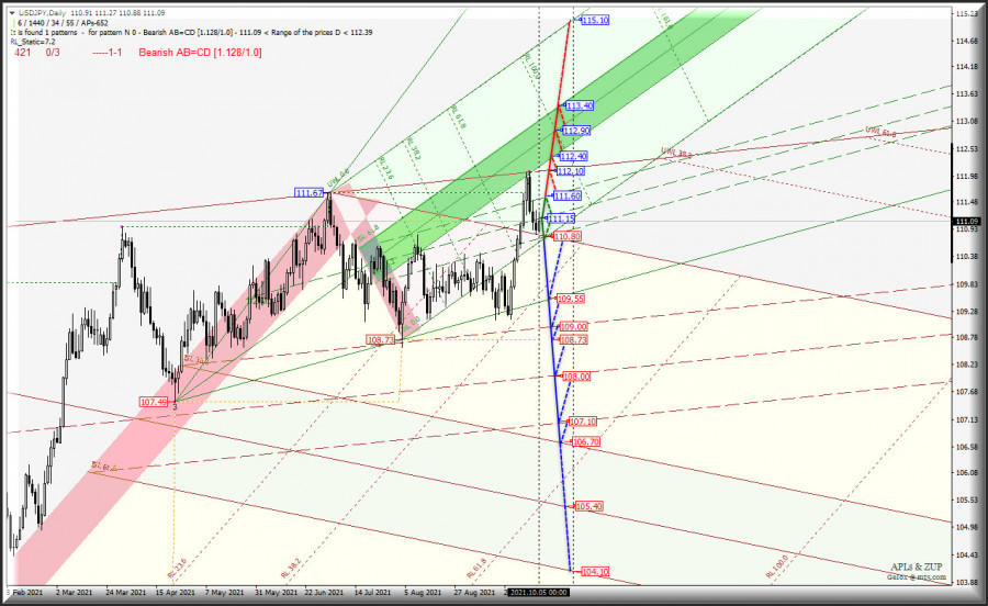 Октябрьские перспективы Japanese Yen vs Euro & Great Britain Pound - Daily - Комплексный анализ APLs & ZUP c 06 октября