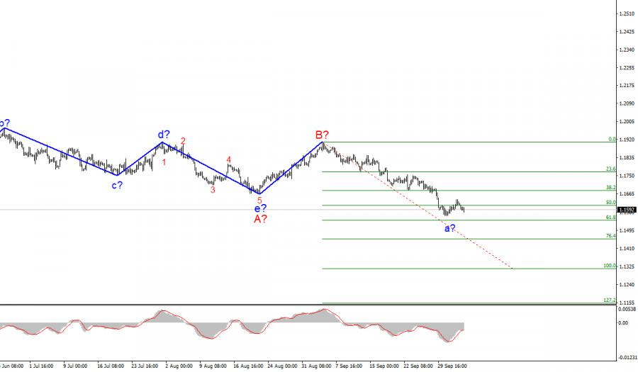 Анализ EUR/USD. 5 октября