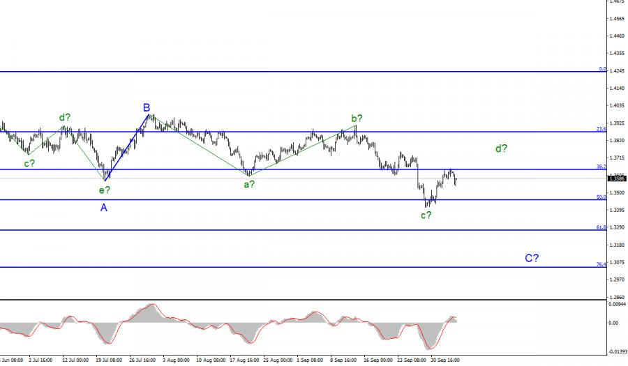 Анализ GBP/USD. 6 октября