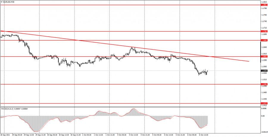 Как торговать валютную пару EUR/USD 7 октября? Простые советы для новичков. Еще один хороший день для трейдеров.