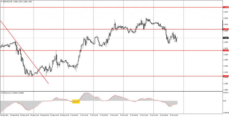 Как торговать валютную пару GBP/USD 7 октября? Простые советы для новичков. Фунт игнорирует все подряд.
