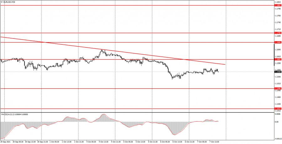 Как торговать валютную пару EUR/USD 8 октября? Простые советы для новичков. В четверг можно было отдыхать...