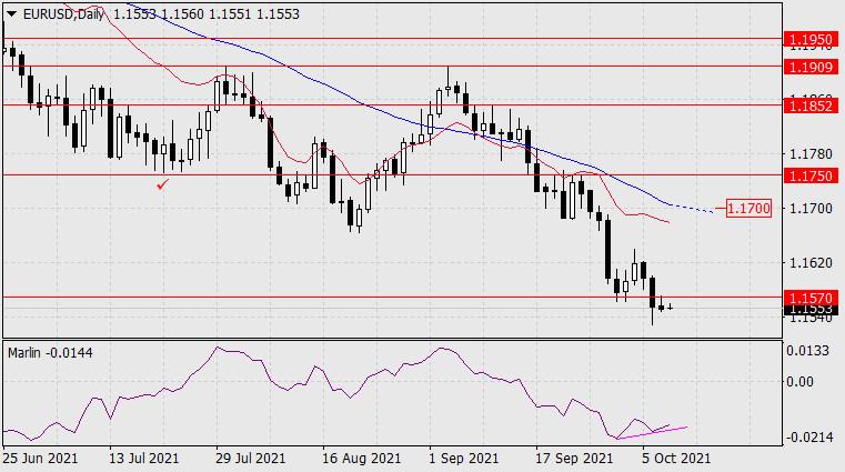 Прогноз по EUR/USD на 8 октября 2021 года