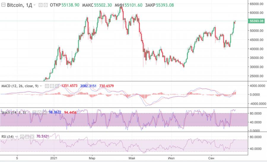 Киты продают золото и покупают биткоин, а SEC утверждает запуск ETF-фонда на BTC: криптовалюта приближается к новому историческому