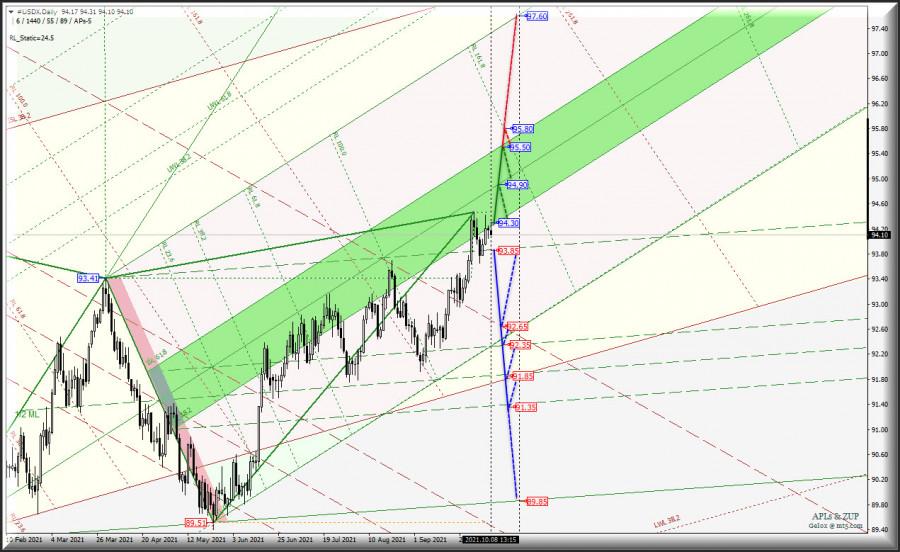 Отступление US Dollar во второй половине осени - мечты или реальность? USDX vs Euro & Great Britain Pound - Daily