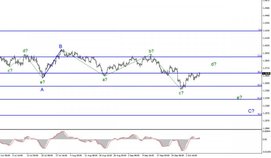 Анализ GBP/USD. 8 октября