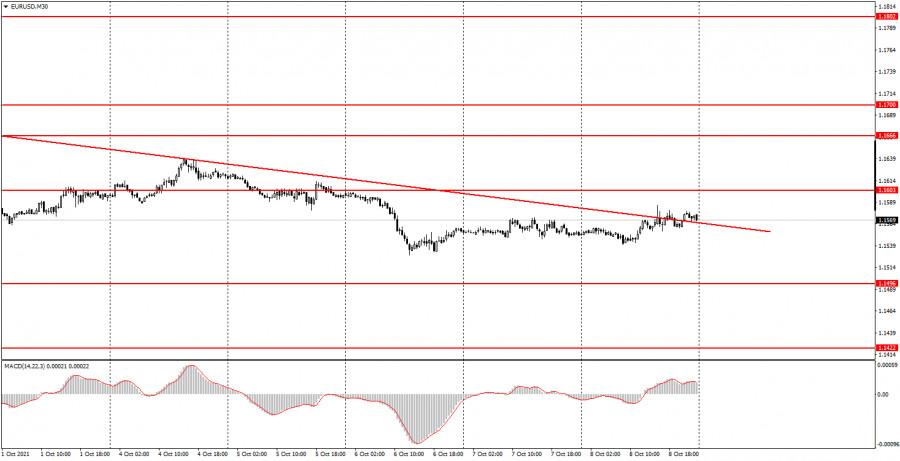 Как торговать валютную пару EUR/USD 11 октября? Простые советы для новичков. Рынки очень разочаровали своей реакцией на Нонфармы.