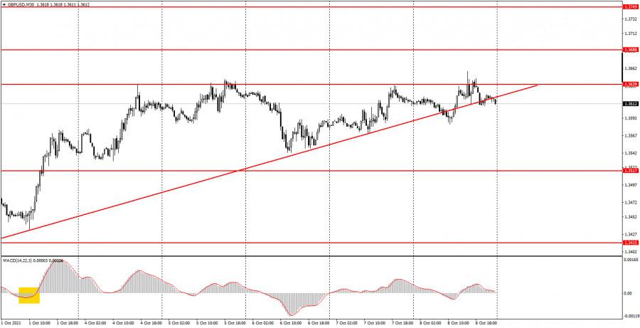 Как торговать валютную пару GBP/USD 11 октября? Простые советы для новичков