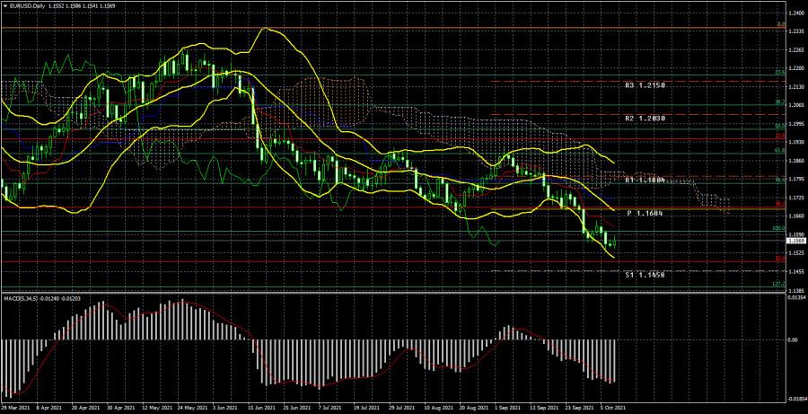 Торговый план по паре EUR/USD на неделю 11 – 15 октября. Новый отчет COT (Commitments of Traders)