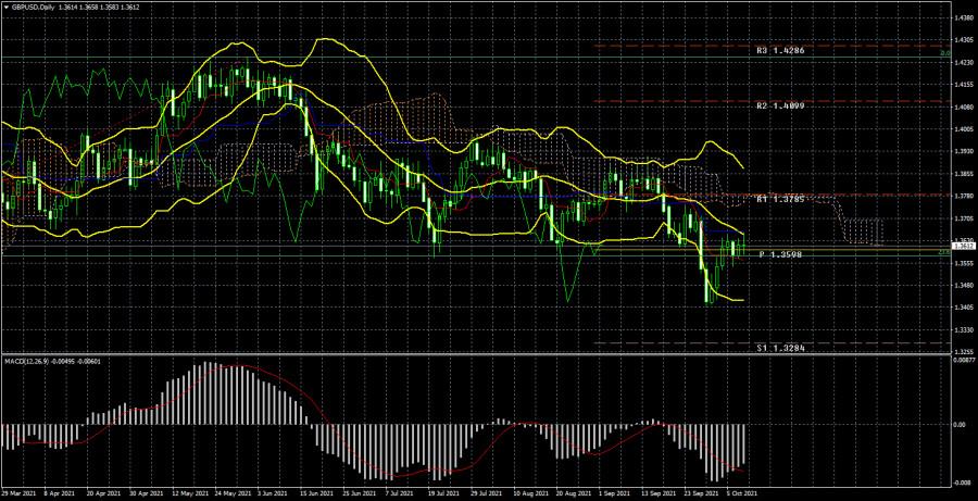 Торговый план по паре GBP/USD на неделю 11 – 15 октября. Новый отчет COT (Commitments of Traders)