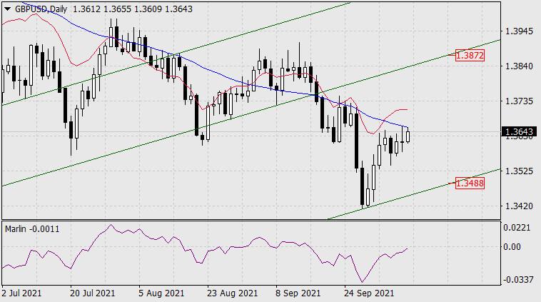 Прогноз по GBP/USD на 11 октября 2021 года