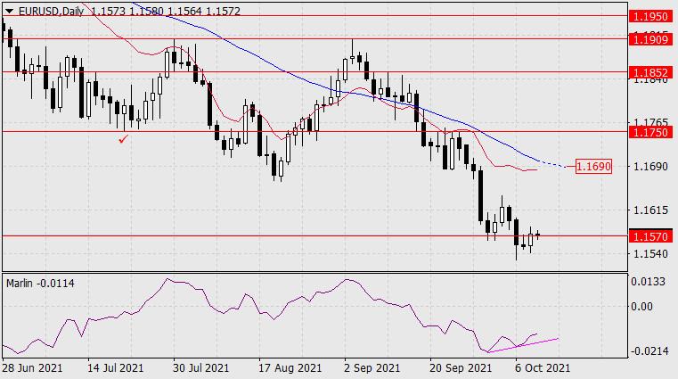 Прогноз по EUR/USD на 11 октября 2021 года