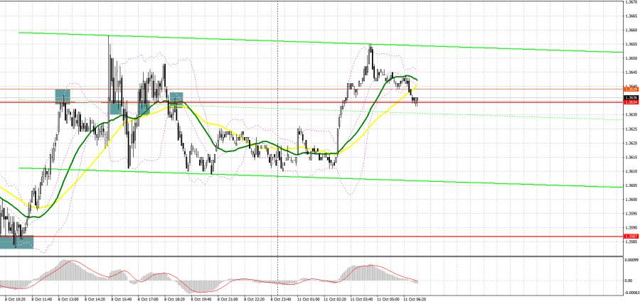 GBP/USD: план на европейскую сессию 11 октября. Commitment of Traders COT отчеты (разбор вчерашних сделок)