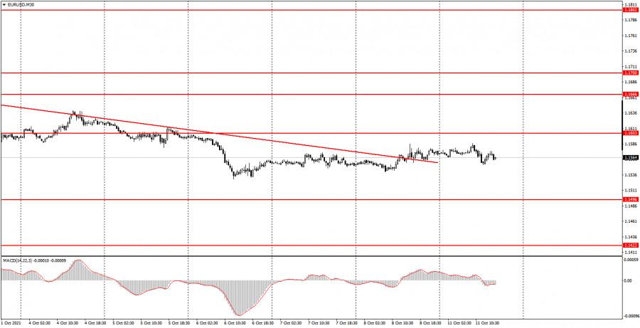 Как торговать валютную пару EUR/USD 12 октября? Простые советы для новичков. Скучный понедельник во всей своей красе.