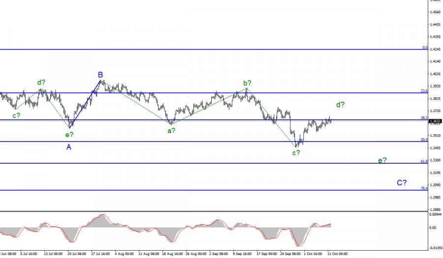 Анализ GBP/USD. 11 октября