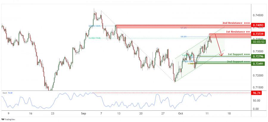 AUD/USD торгуется под медвежьим давлением, ожидается падение