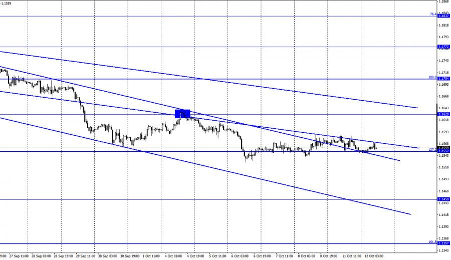 EUR/USD. 12 октября. Отчет COT
