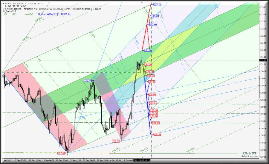 Вторая половина октября - куда направятся кросс-инструменты? Japanese Yen vs Euro & Great Britain Pound - h4 - Комплексный