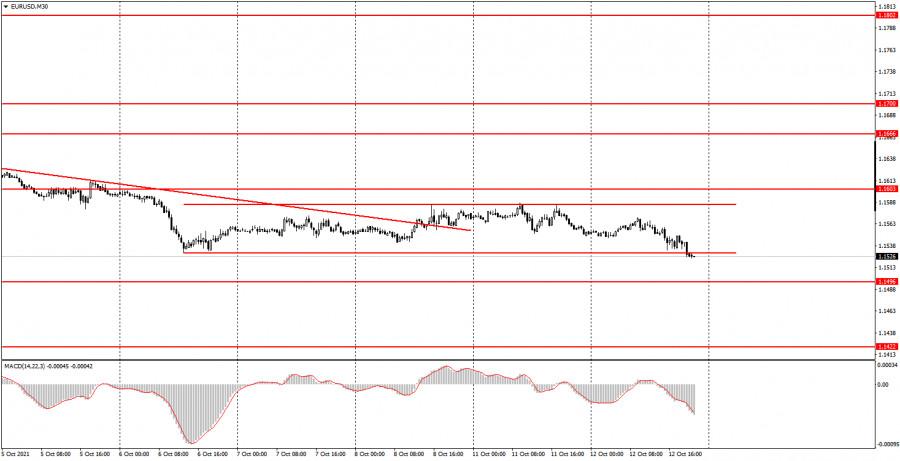 Как торговать валютные пары EUR/USD и GBP/USD 13 октября? Простые советы для новичков.