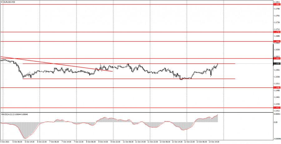Как торговать валютную пару EUR/USD 14 октября? Простые советы для новичков. Пара продолжает оставаться в боковом канале.