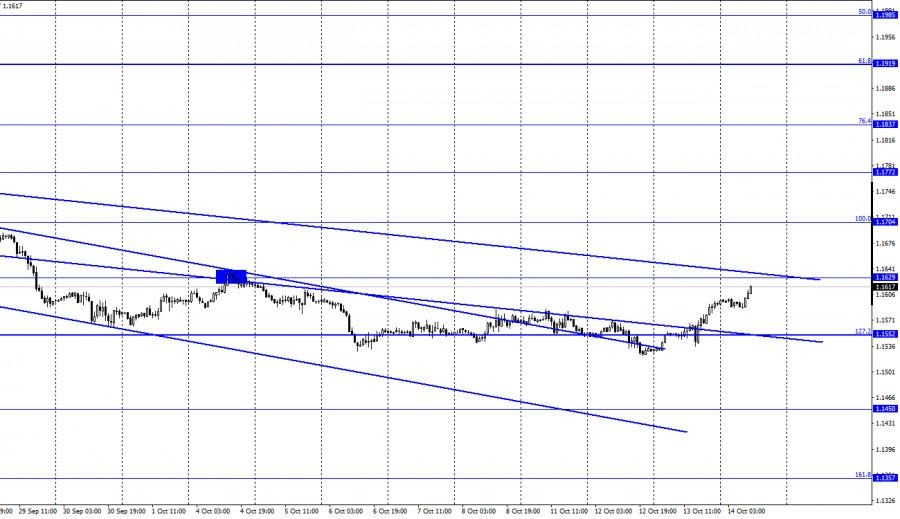 EUR/USD. 14 октября. Отчет COT