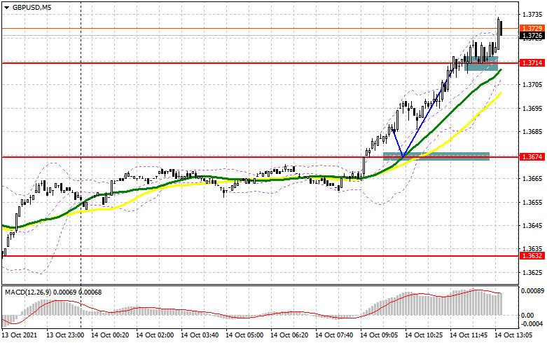 GBP/USD: план на американскую сессию 14 октября (разбор утренних сделок)