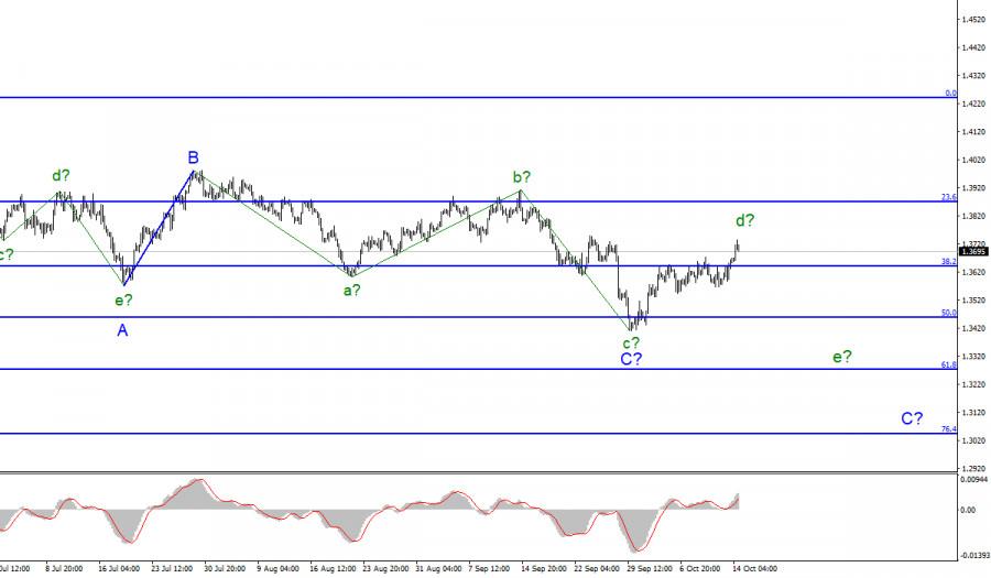 Анализ GBP/USD. 14 октября