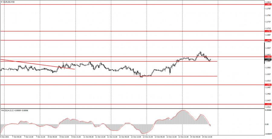 Как торговать валютную пару EUR/USD 15 октября? Простые советы для новичков