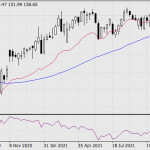 Покупки и продажи на фондовом рынке 21 октября