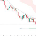 USD/CAD: ожидается усиление медвежьего импульса
