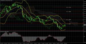 Торговый план по паре EUR/USD на неделю 25 – 29 октября. Новый отчет COT (Commitments of Traders)