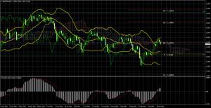 Торговый план по паре GBP/USD на неделю 25 – 29 октября. Новый отчет COT (Commitments of Traders)