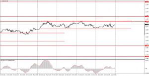Как торговать валютную пару EUR/USD 25 октября? Простые советы для новичков. Пара остается в ограниченном боковом диапазоне.