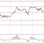 Как торговать валютную пару GBP/USD 25 октября? Простые советы для новичков. Фунт стерлингов готов к походу вниз на 50-100