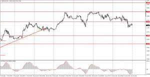 Как торговать валютную пару GBP/USD 25 октября? Простые советы для новичков