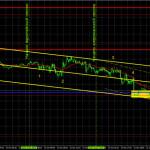 Прогноз и торговые сигналы по GBP/USD на 25 октября. Детальный разбор движения пары и торговых сделок. Деловая активность