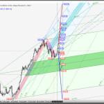 Вариант продолжения нисходящего движения Japanese Yen vs Euro & Great Britain Pound — h4 ? Комплексный анализ APLs &